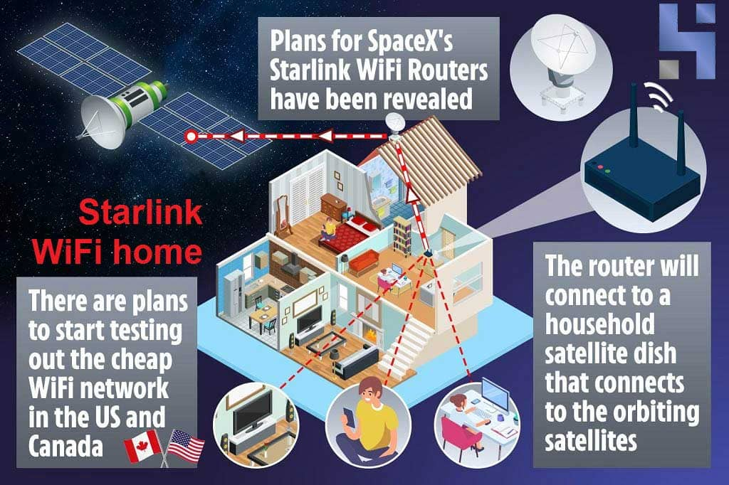 StarLink Wifi Home Router for Satellite Internet 2021 ...